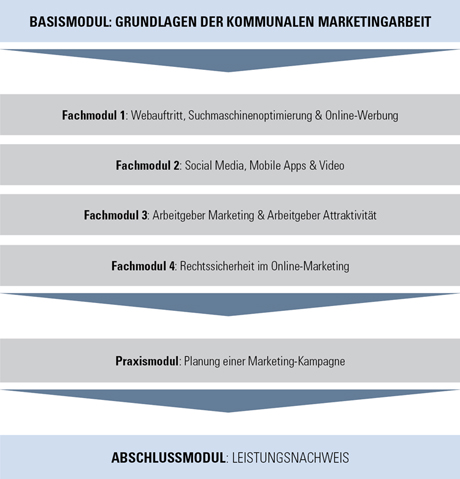Grafik Basismodul: Grundlagen der kommunalen Marketingarbeit